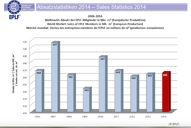 2014 Satış İstatistikleri