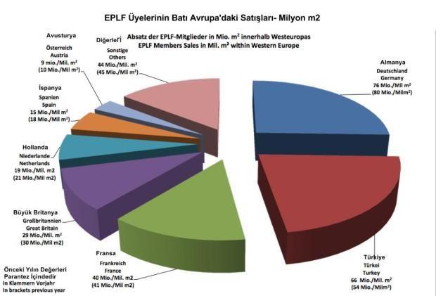 Batı Avrupa Satışlar 2012
