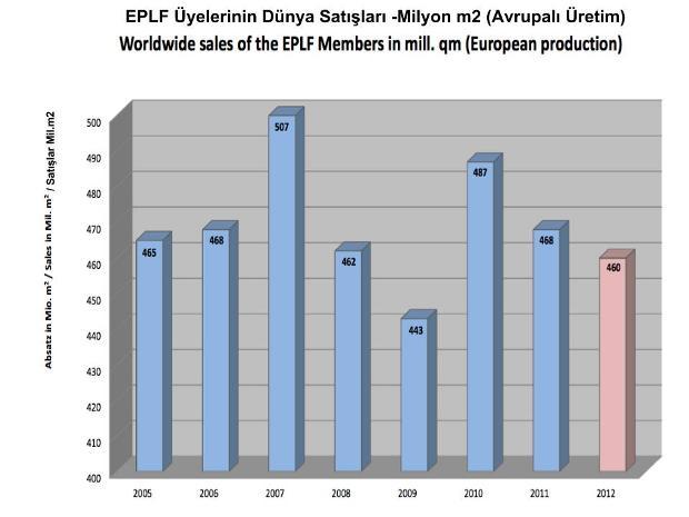 EPLF Dünya Satışları