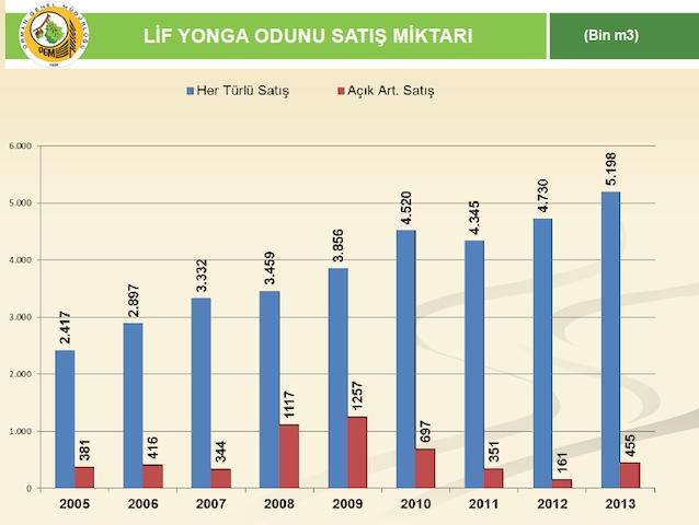 Lif Yonga Odunu Satis Miktari