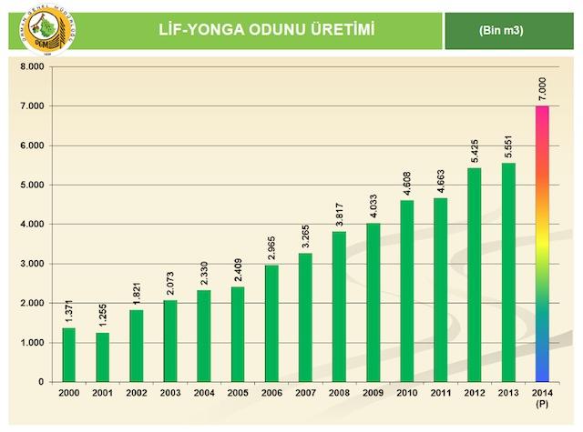 Lif Yonga Odunu Uretimi